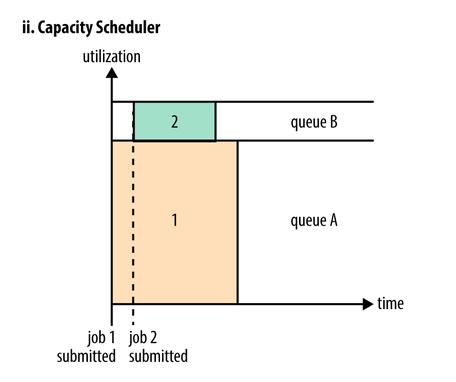 Capacity Scheduler
