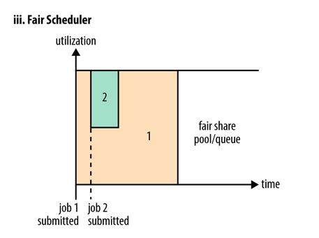 Fair Scheduler