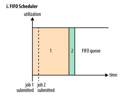 FIFO Scheduler