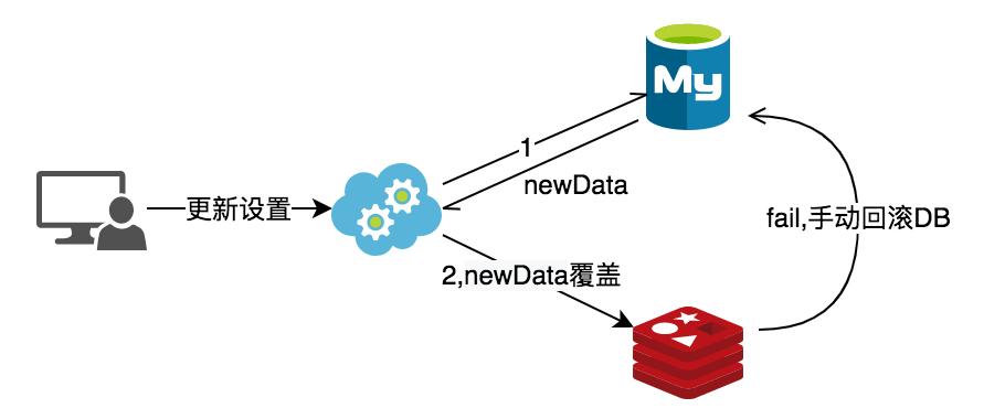 更新数据db同步缓存