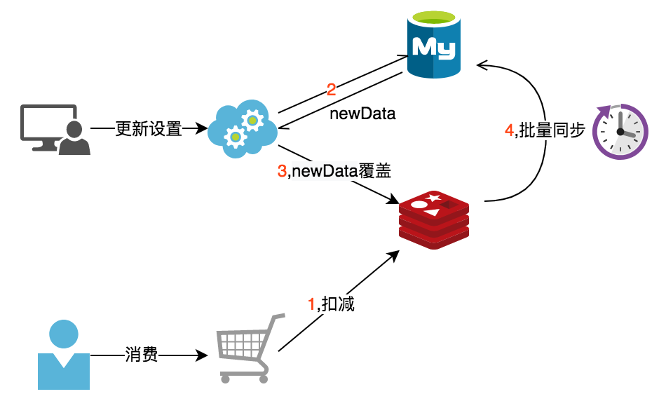 db缓存数据不一致