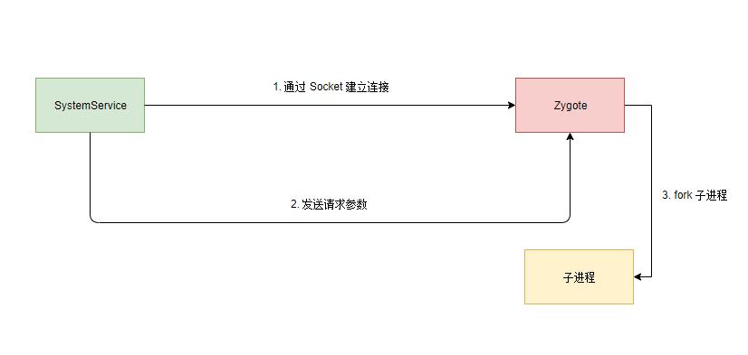 应用进程创建的流程图