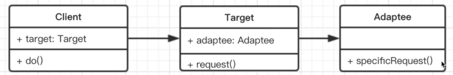适配器模式-UML