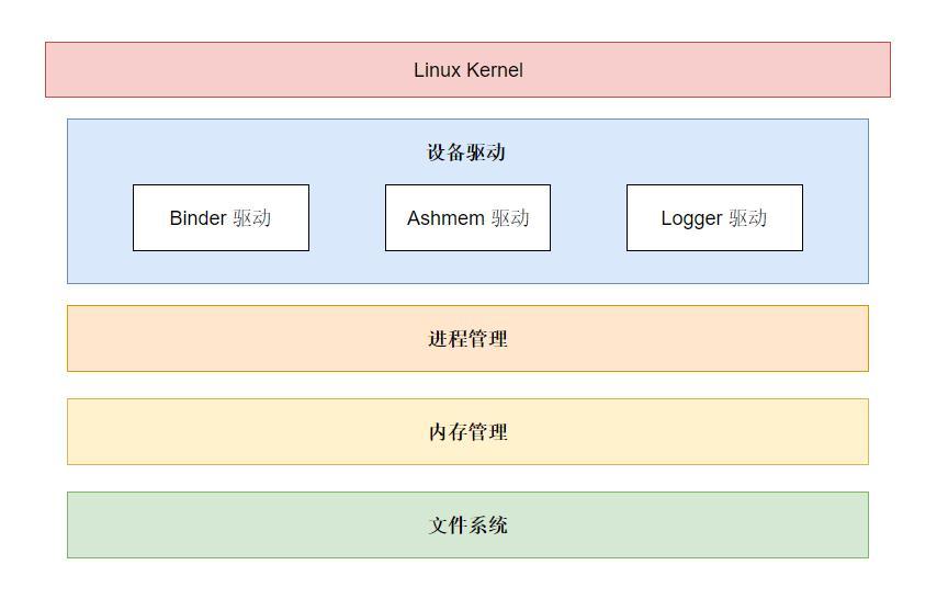 Linux 内核层