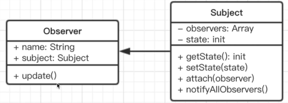 UML观察者模式