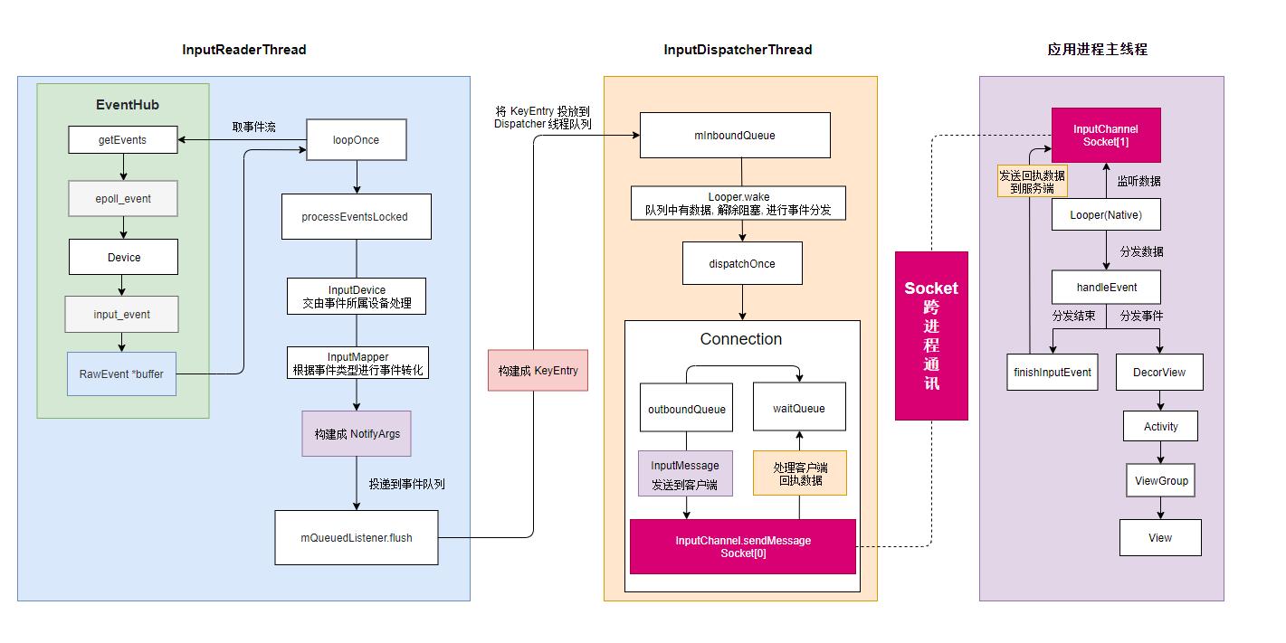 Android 系统事件分发流程图
