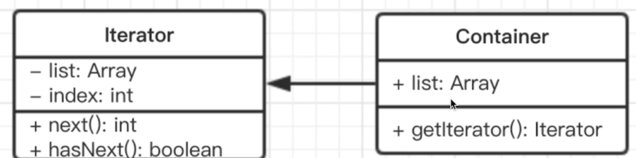 UML迭代器模式