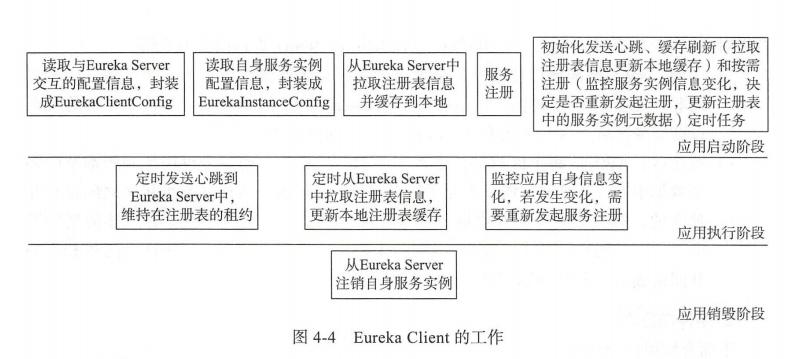 图片来自《Spring Cloud微服务架构进阶》