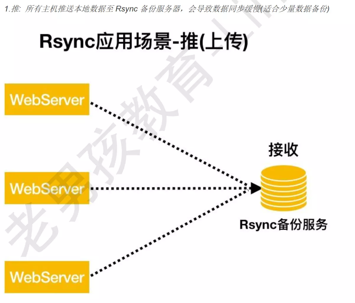 rsync安装部署
