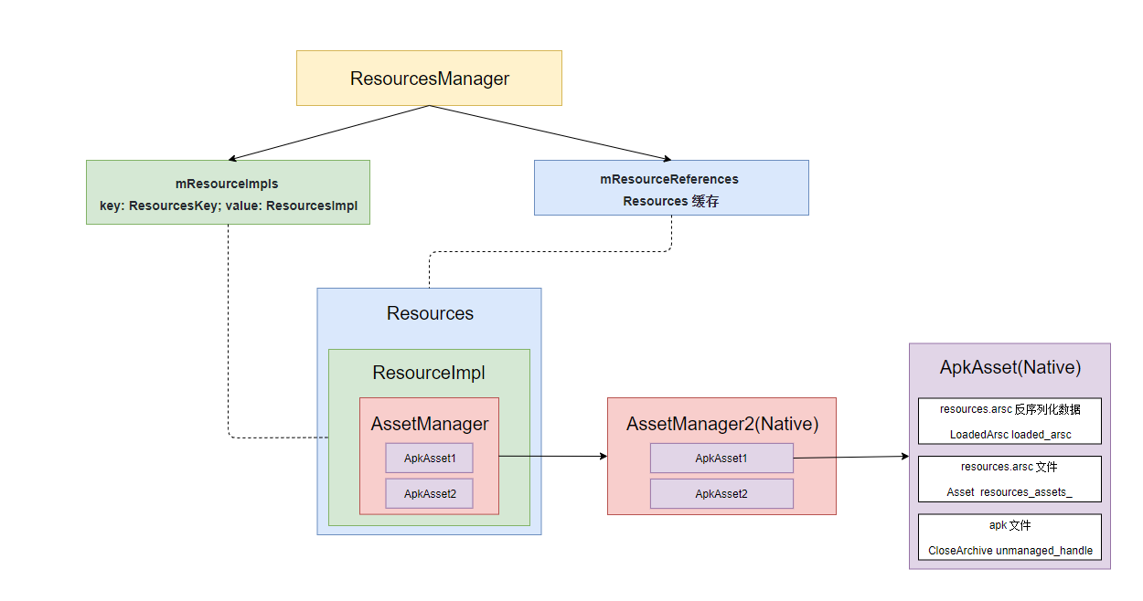 资源管理整体依赖图