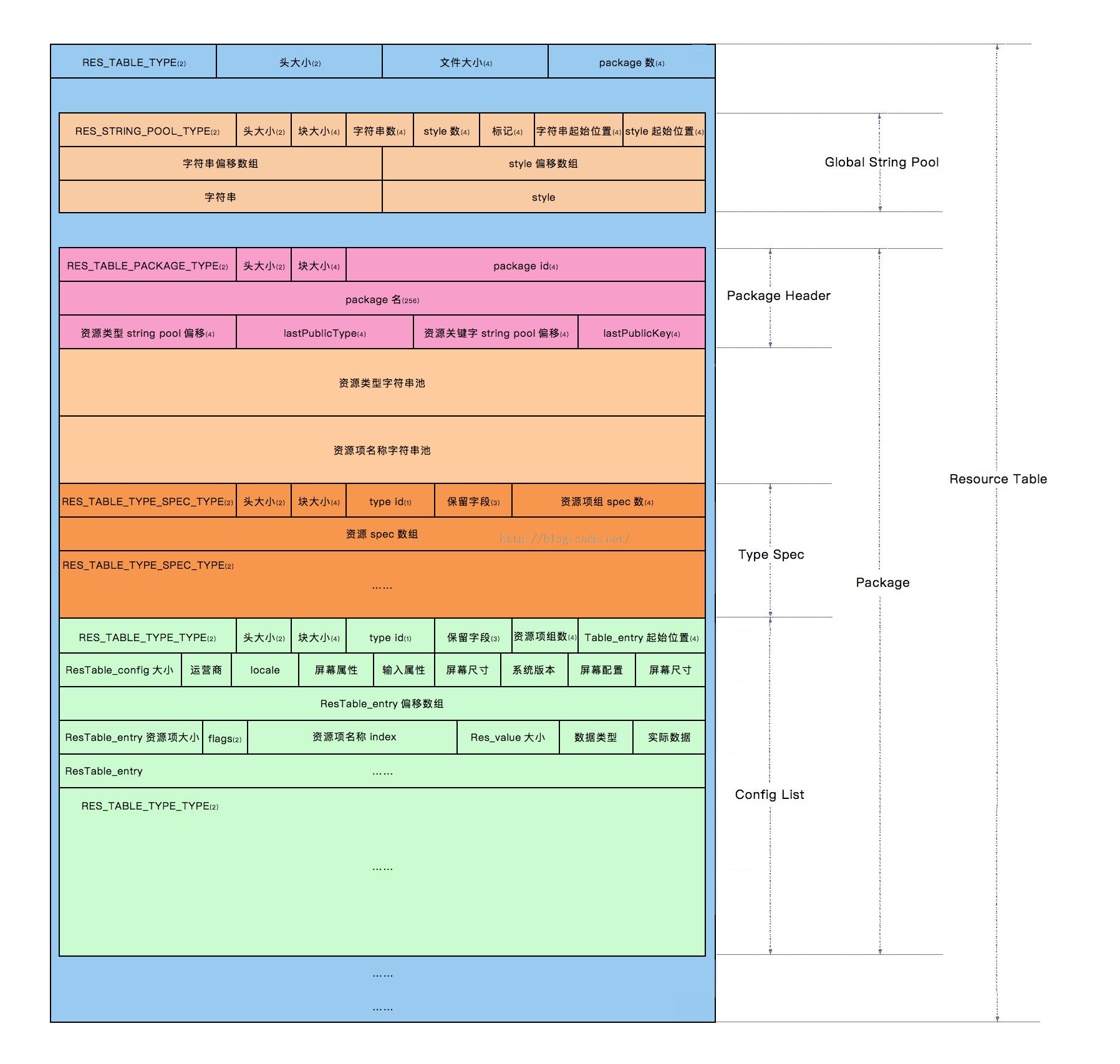 resources.arsc结构
