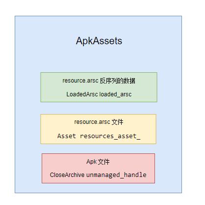 ApkAssets 存储结构