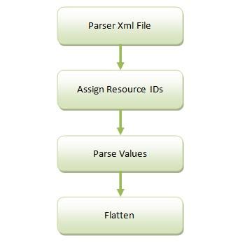 XML 的编译流程