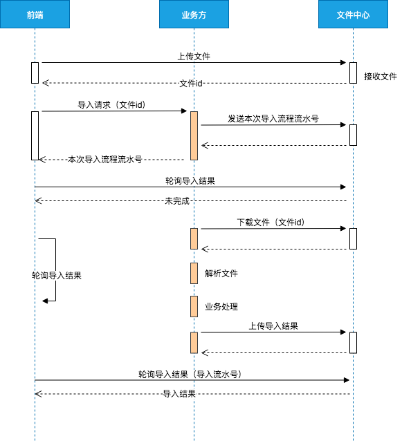 导入文件应用架构演进3.png