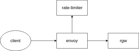 rate limit using envoy.png