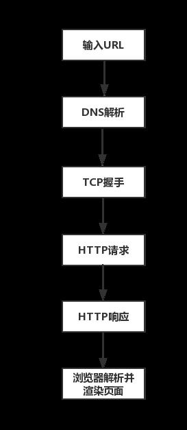 URL過程.png