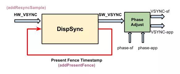 VSYNC 信号转移