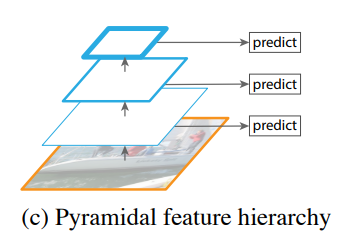 Pyramidal feature hierarchy.png