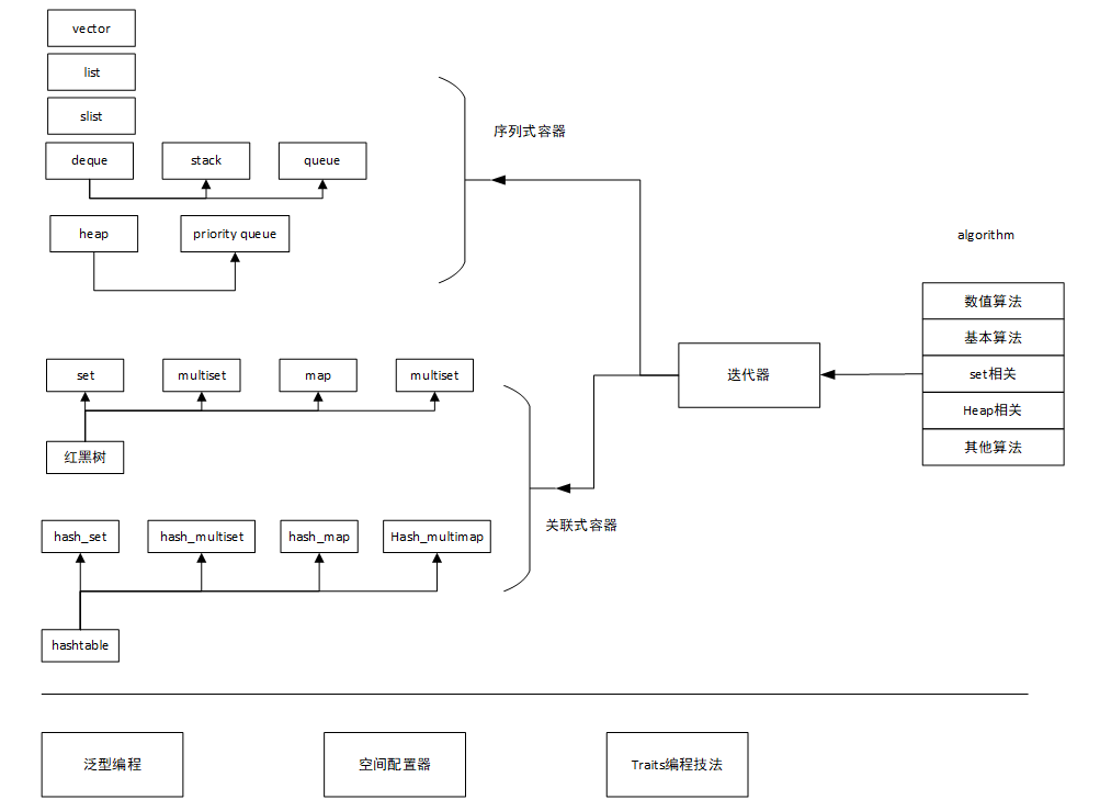 STL结构图