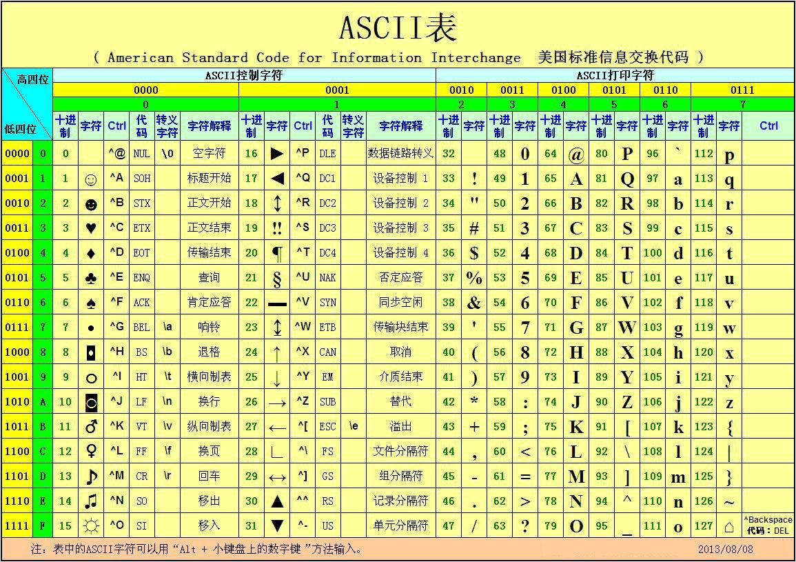 ASCII表(来自百度百科)