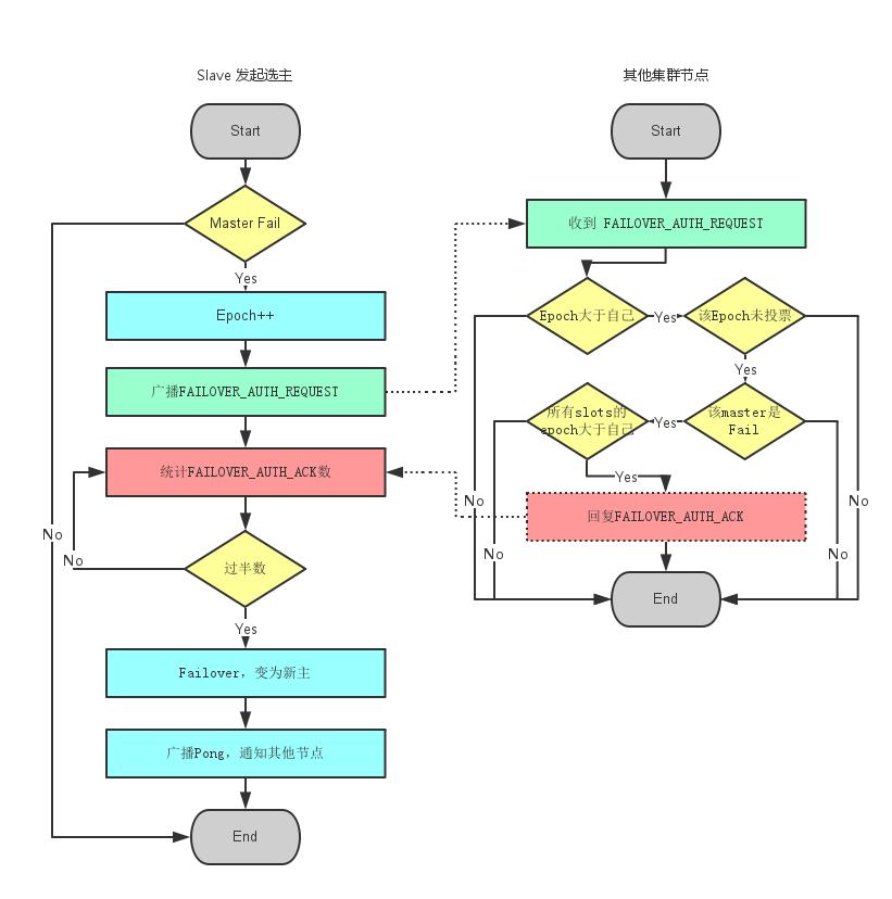 https://catkang.github.io/2016/05/08/redis-cluster-source.html
