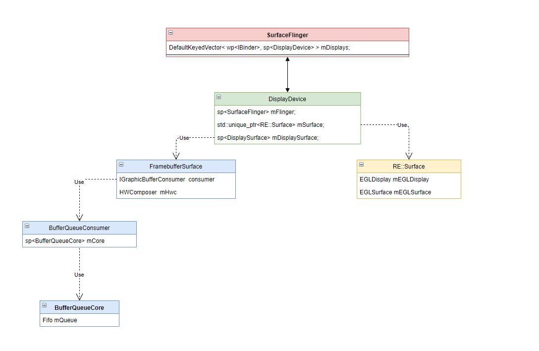 SurfaceFlinger 相关结构依赖图