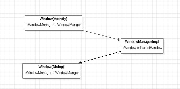 Window 与 WindowManager