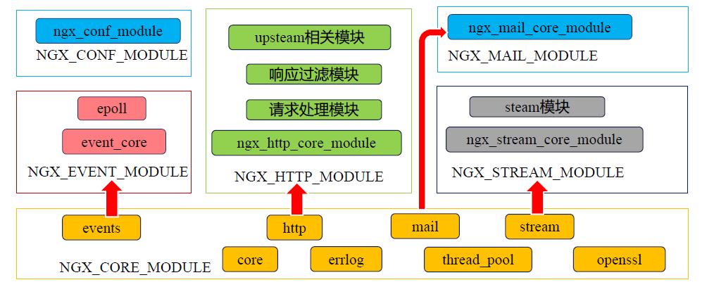nginx-module.png
