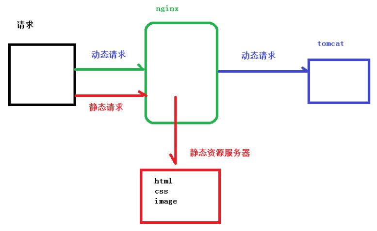 nginx-separation.png