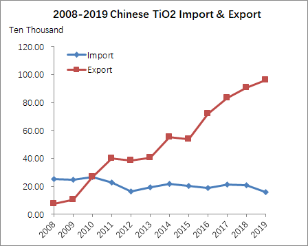 Chinese tio2 import and export from 2008-2019