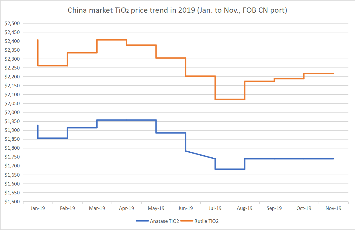 China market TiO2 price trend in 2019 (Jan. to Nov., FOB CN port)