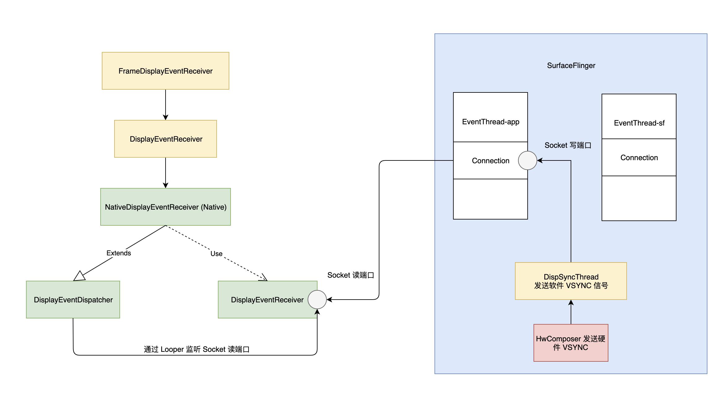 VSYNC 信号接收流程图