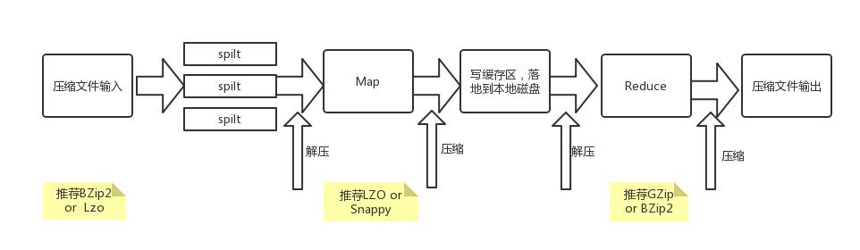 MapReduce与压缩