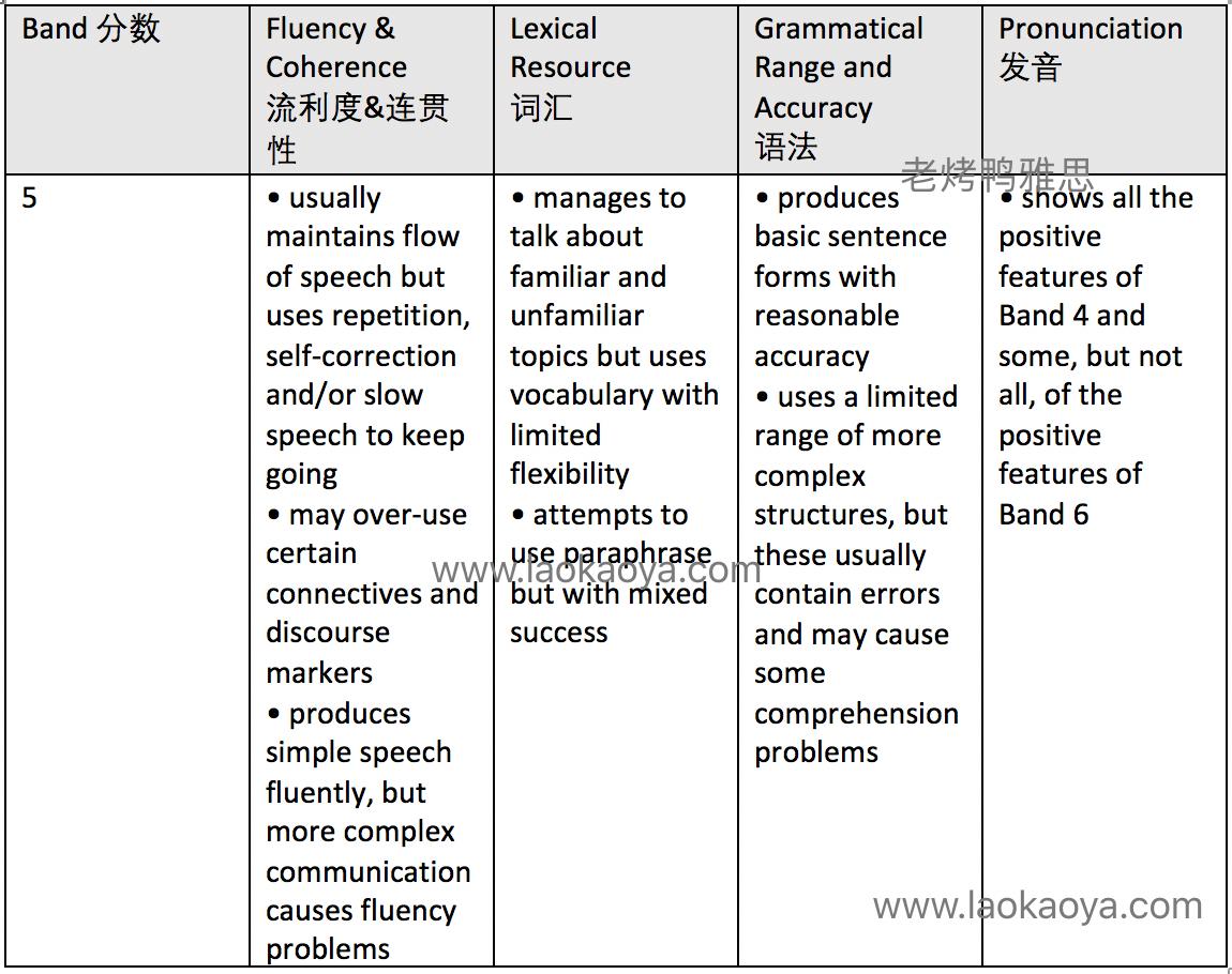 雅思口语5分评分标准表