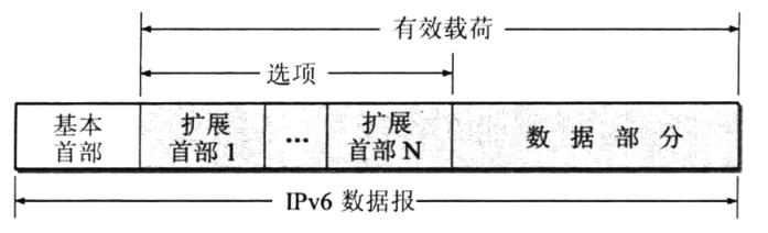 可扩展首部的ipv6数据报