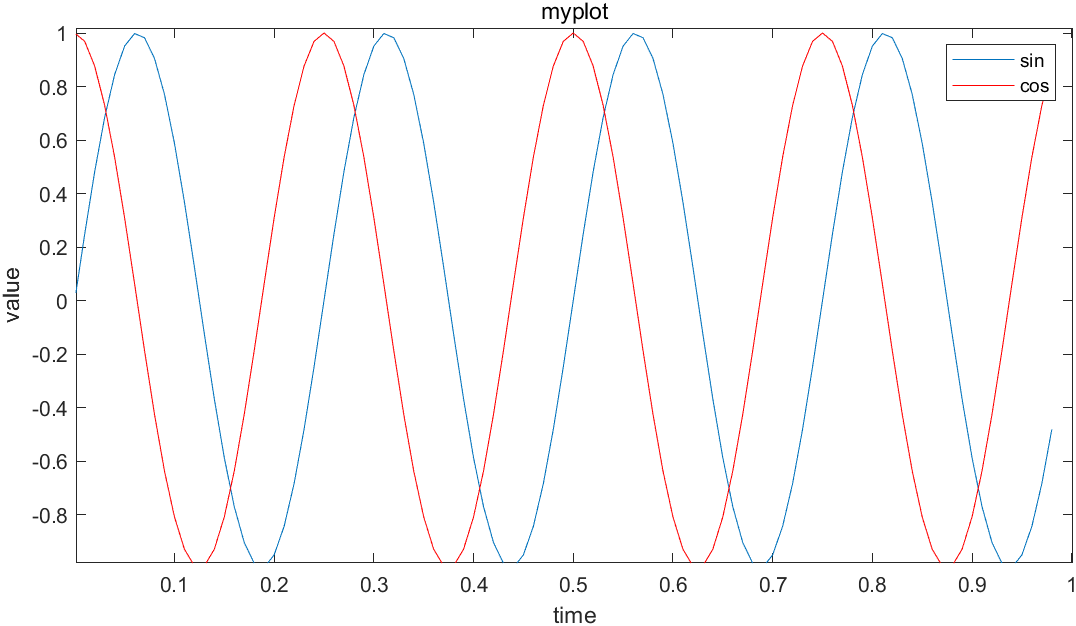 两函数曲线带注释标题