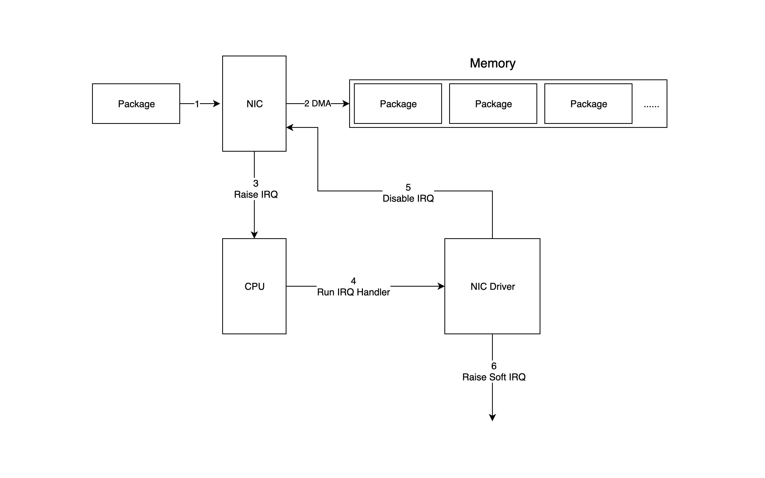 network-receive-data-1.jpg