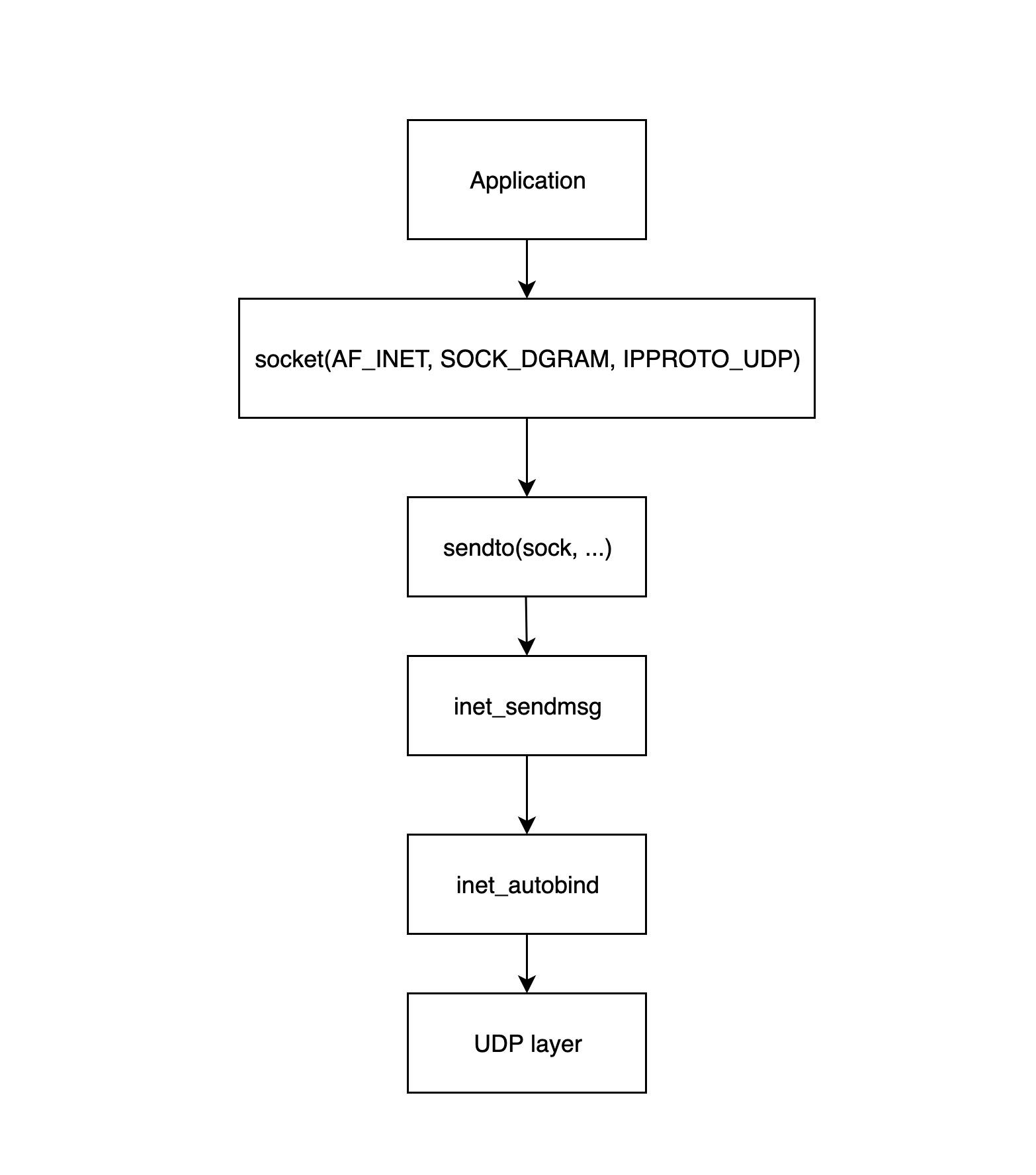 network-send-data-1.jpg