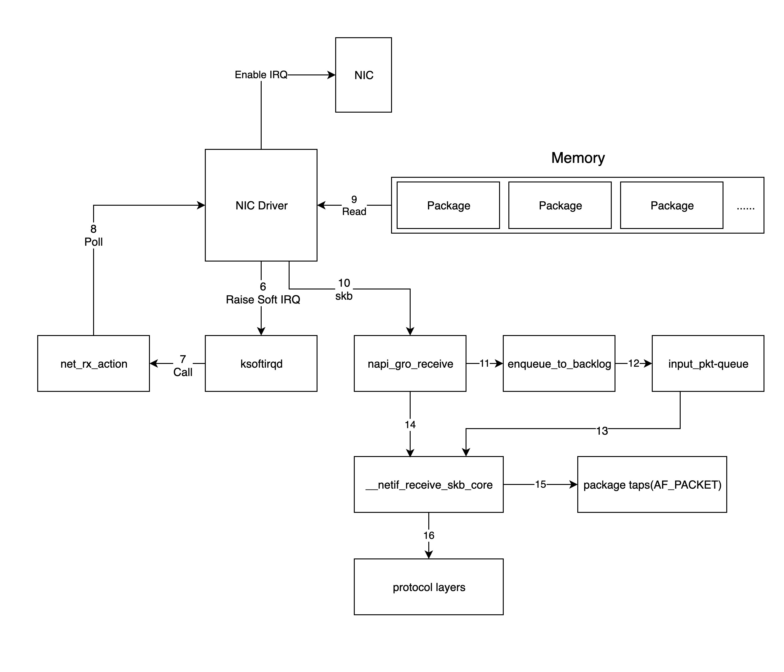 network-receive-data-2.jpg