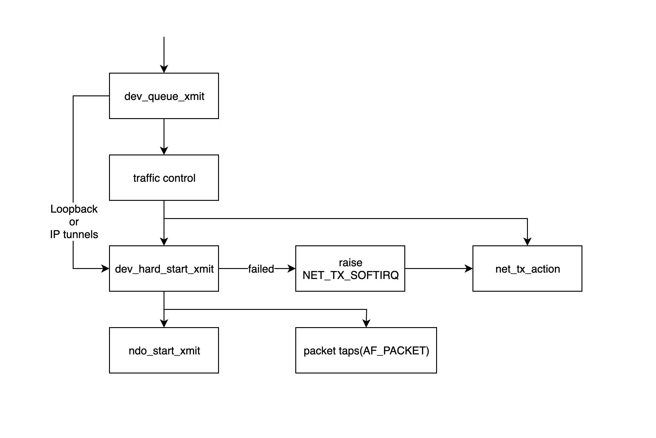 network-send-data-4.jpg