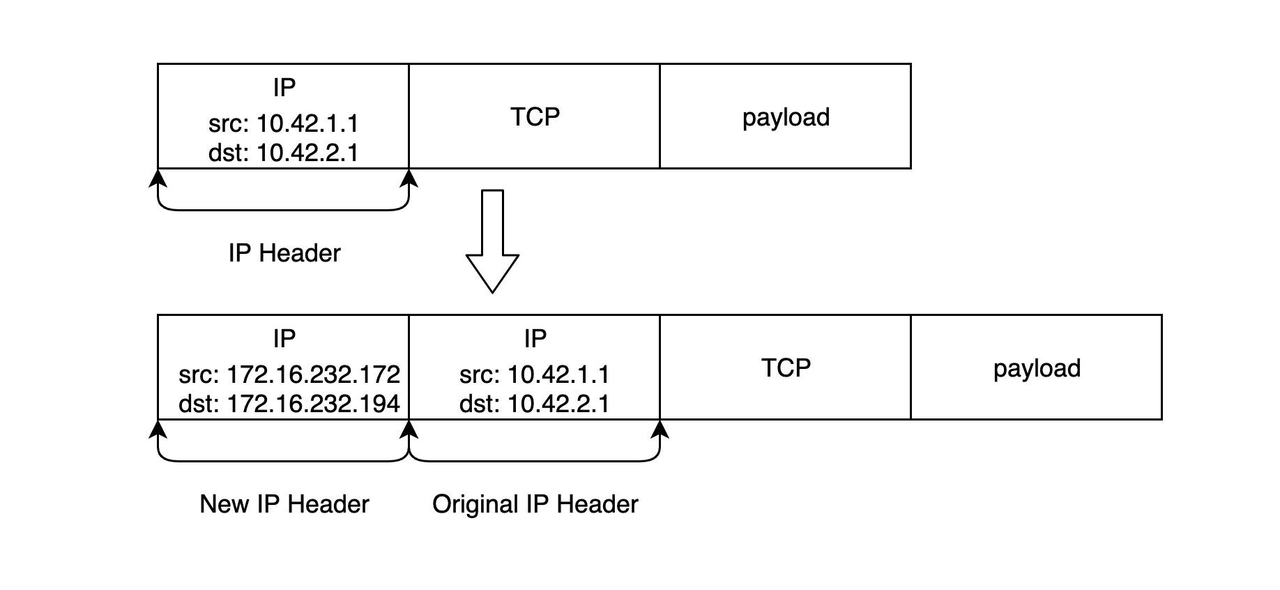 network-ipip-2.jpg