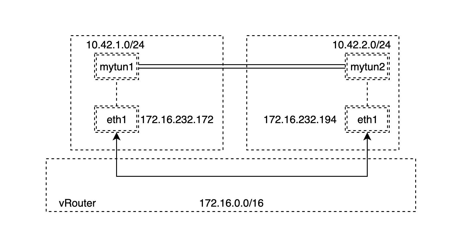 network-ipip-1.jpg