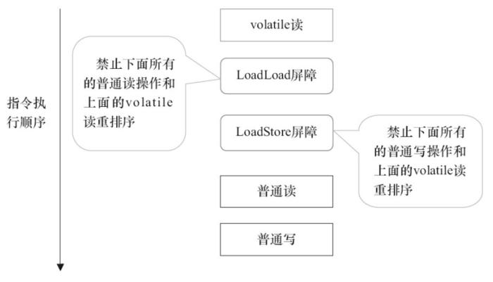 volatile读插入内存屏障示意图.png