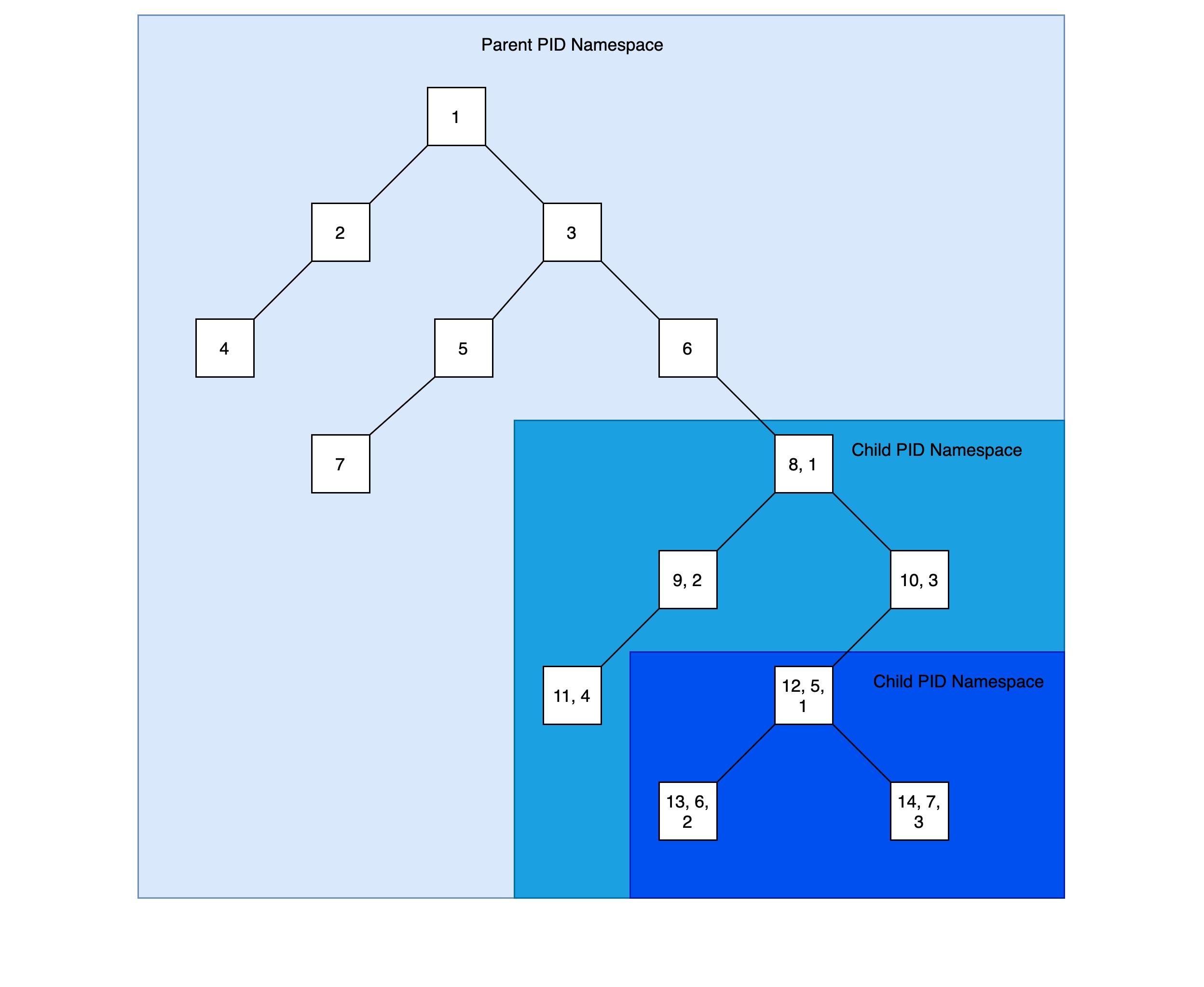 pid-namespace.jpg