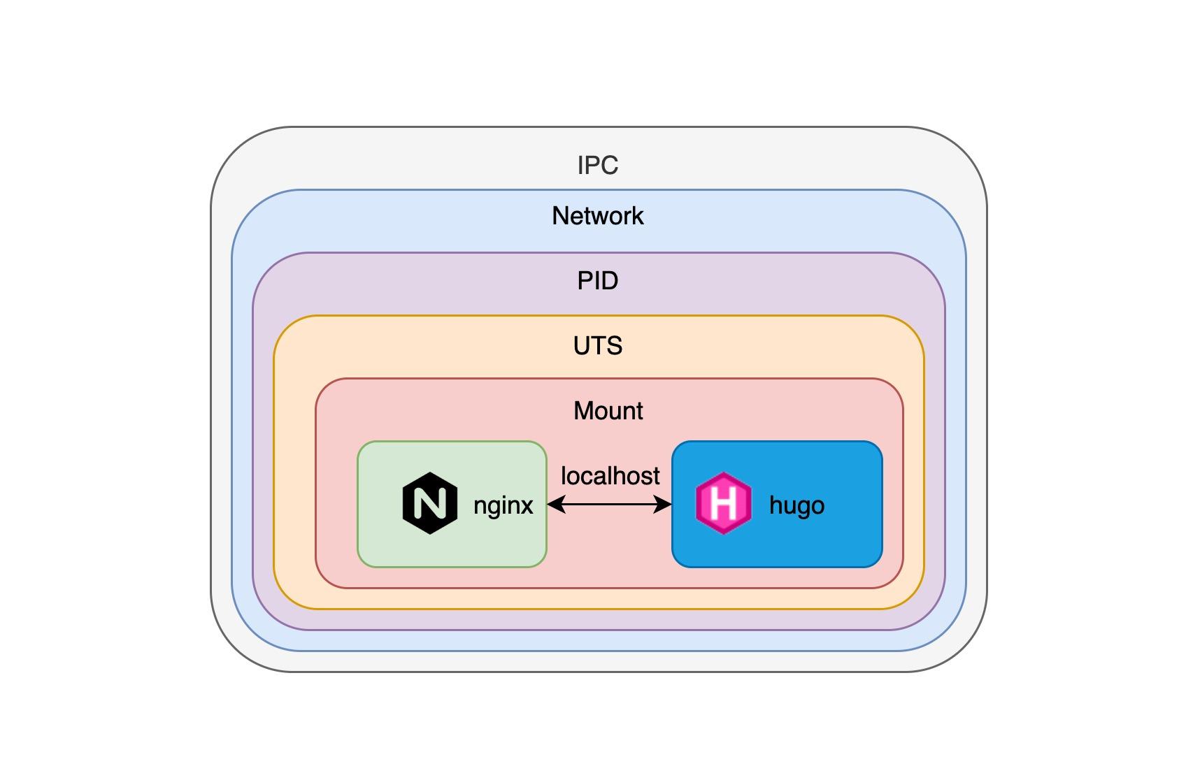 docker-namespace-cgroup-share.jpg