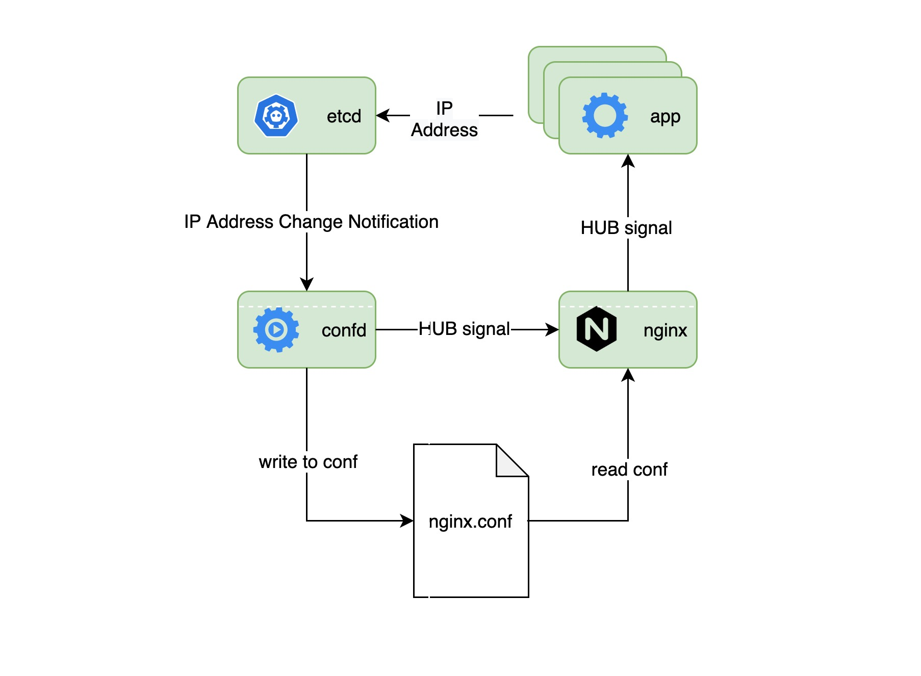 pod-share-example.jpg