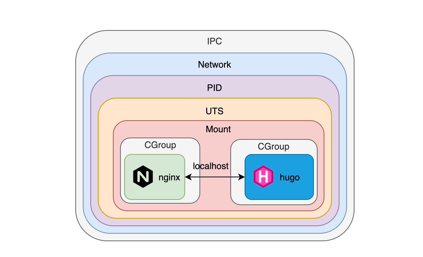 pod-namespace-cgroup-share.jpg