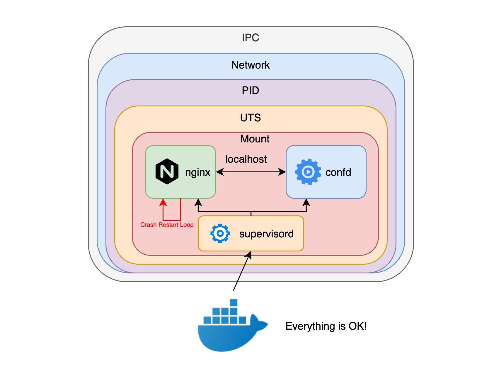pod-share-example-docker.jpg