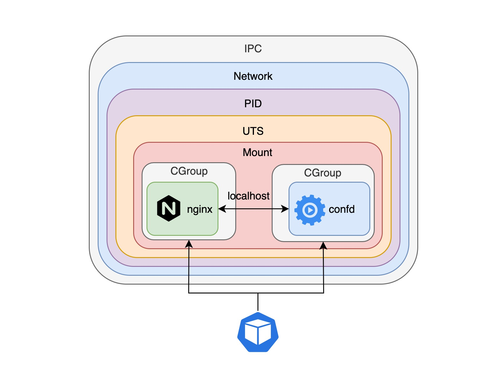 pod-share-example-pod.jpg
