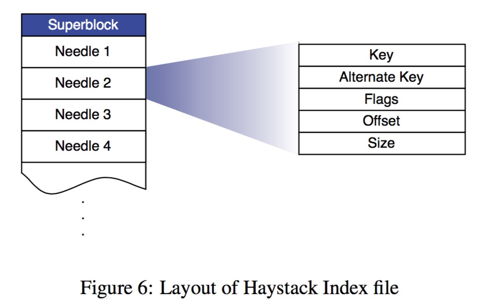 layout of haystack index file